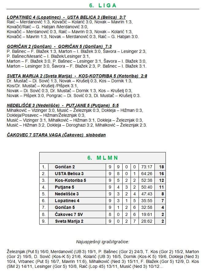 10 kolo - 6 liga
