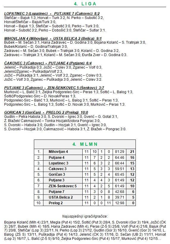 11 kolo - 4 liga