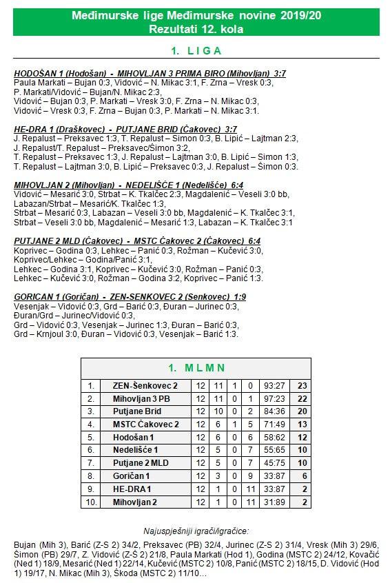 12 kolo - 1 liga