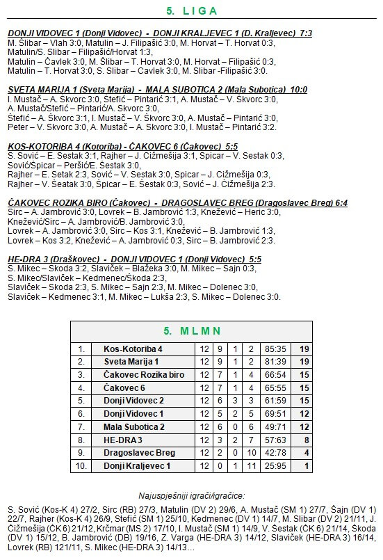 12 kolo - 5 liga