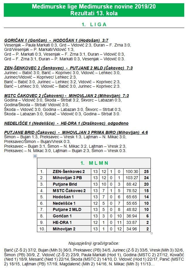 13 kolo - 1 liga