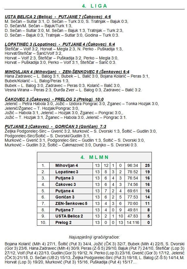 13 kolo - 4 liga