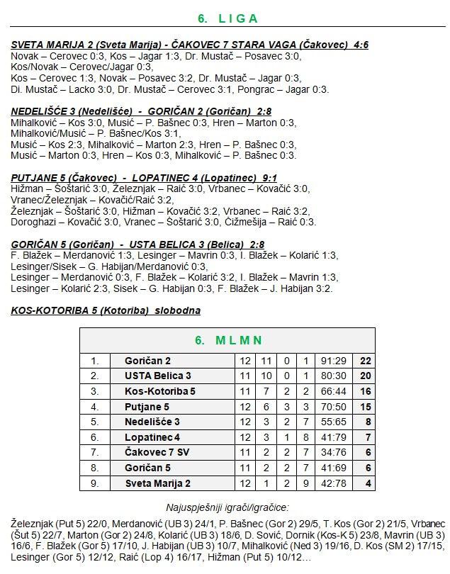 13 kolo - 6 liga