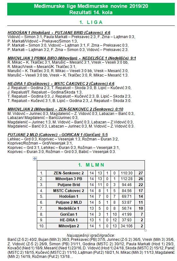 14 kolo - 1 liga