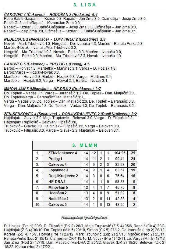 14 kolo - 3 liga