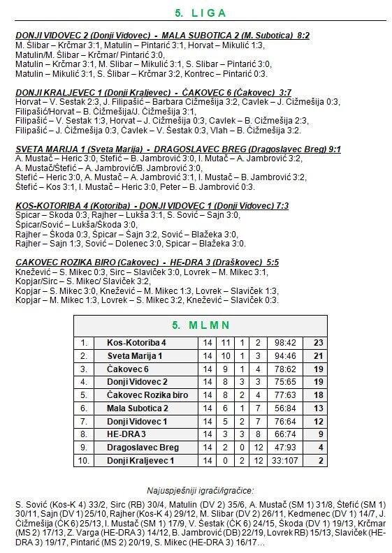 14 kolo - 5 liga
