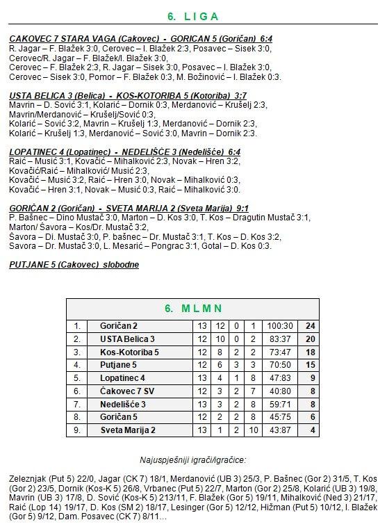 14 kolo - 6 liga