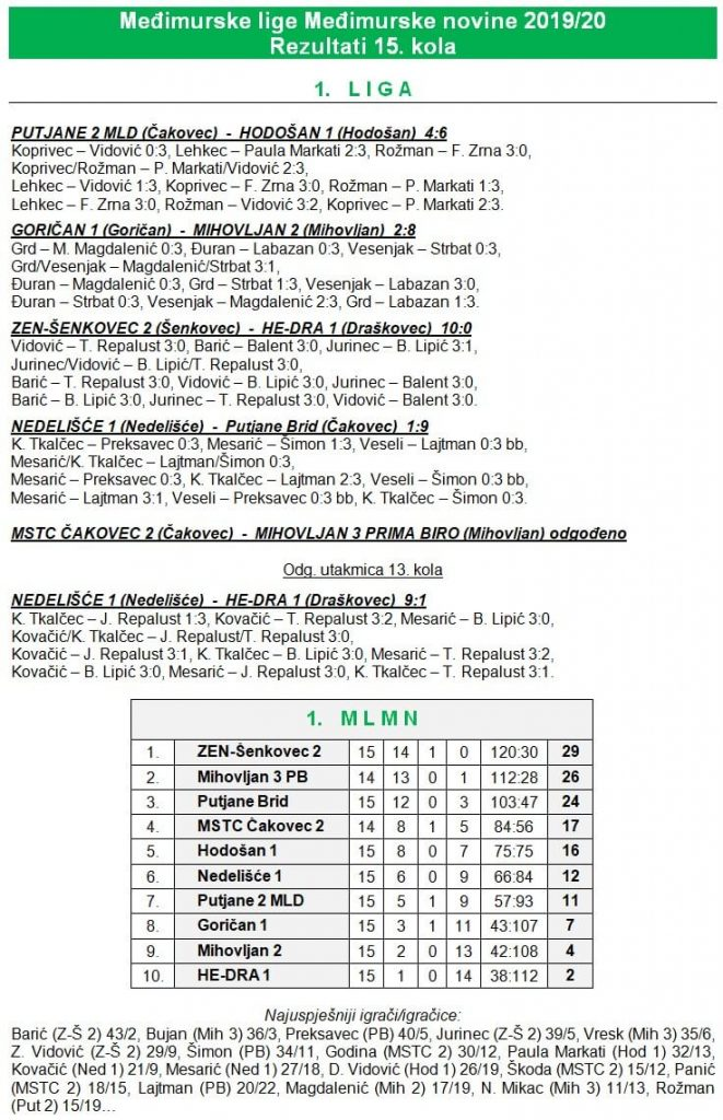 15 kolo - 1 liga
