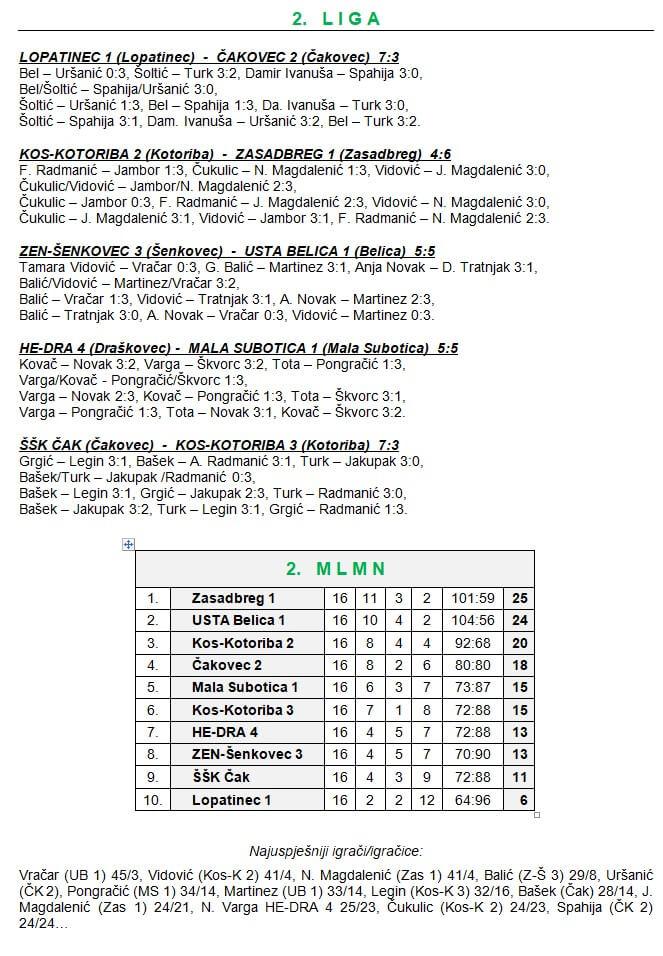 16 kolo - 2 liga