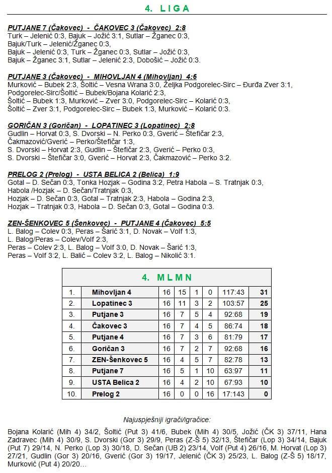 16 kolo - 4 liga
