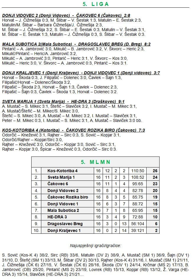 16 kolo - 5 liga