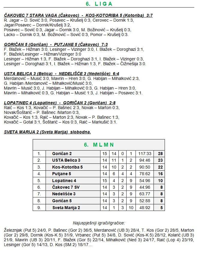 16 kolo - 6 liga