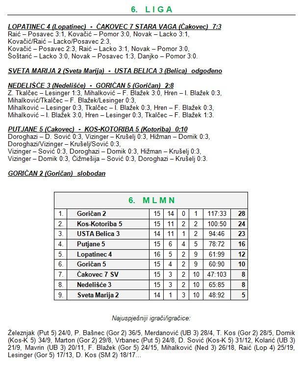 17 kolo - 6 liga