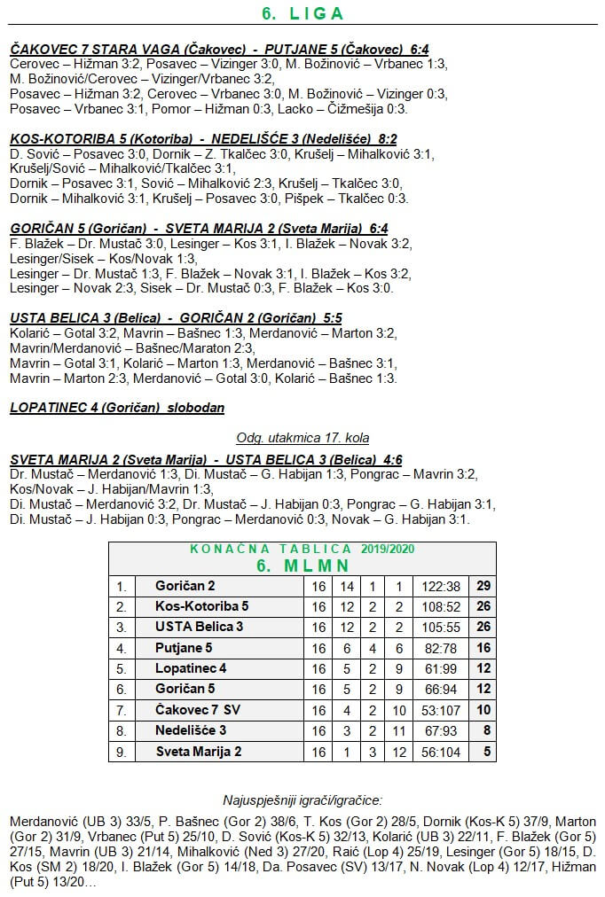 18 kolo - 6 liga
